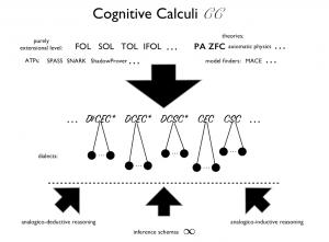 cognitive calculi